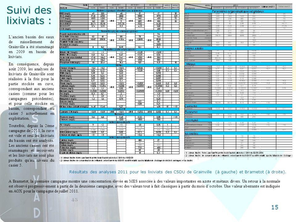 15 Suivi des lixiviats : A Brametot, la première campagne montre une concentration élevée en MES associée à des valeurs importantes en azote et métaux