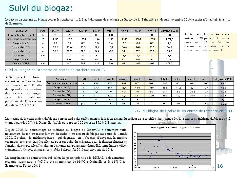 16 Suivi du biogaz: Le réseau de captage du biogaz couvre les casiers n° 1, 2, 3 et 4 du centre de stockage de Grainville-la-Teinturière et depuis nov