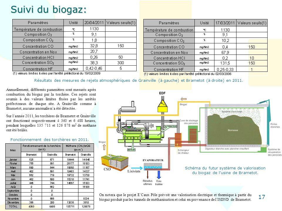 17 Suivi du biogaz: Résultats des mesures de rejets atmosphériques de Grainville (à gauche) et Brametot (à droite) en 2011. Annuellement, différents p