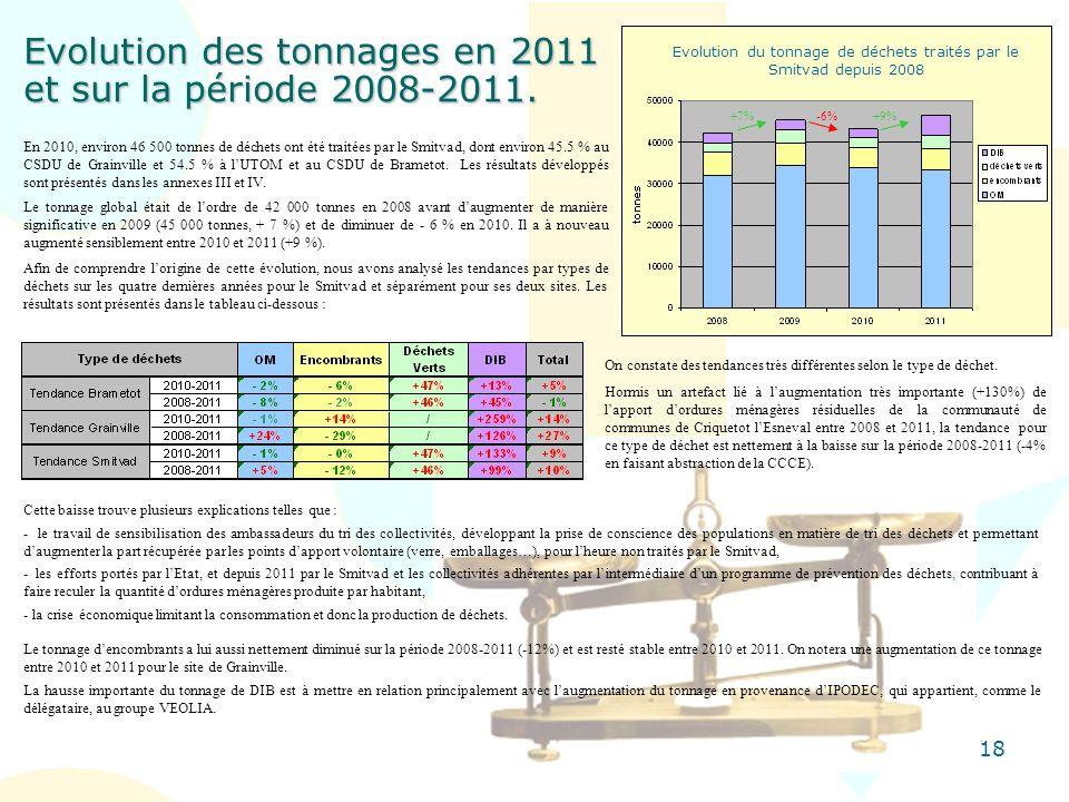 18 Evolution des tonnages en 2011 et sur la période 2008-2011. Cette baisse trouve plusieurs explications telles que : - le travail de sensibilisation