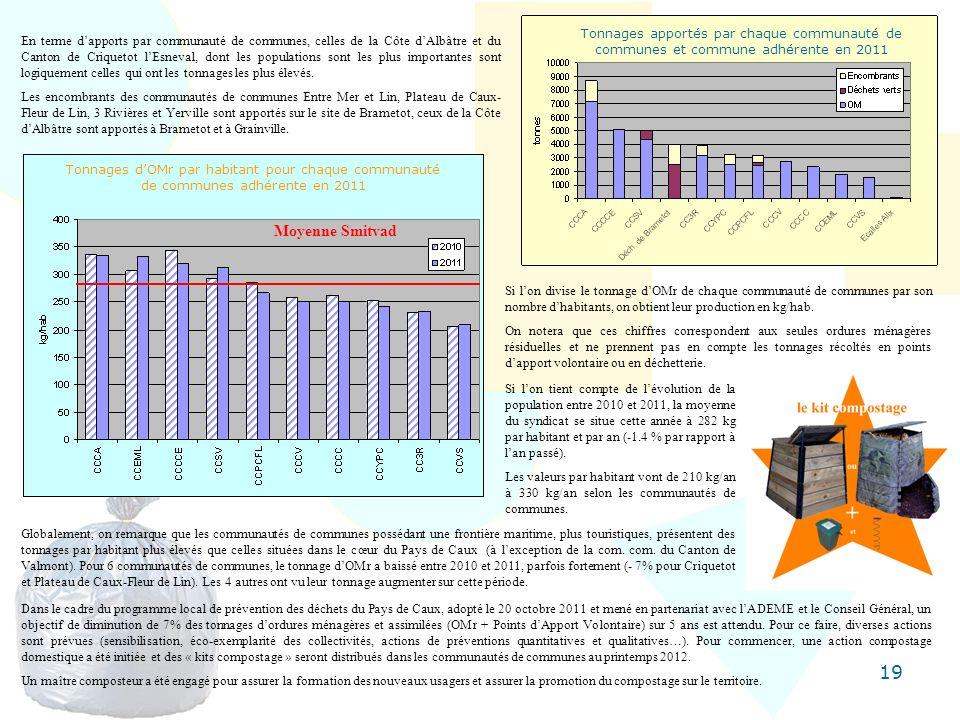 19 En terme dapports par communauté de communes, celles de la Côte dAlbâtre et du Canton de Criquetot lEsneval, dont les populations sont les plus imp