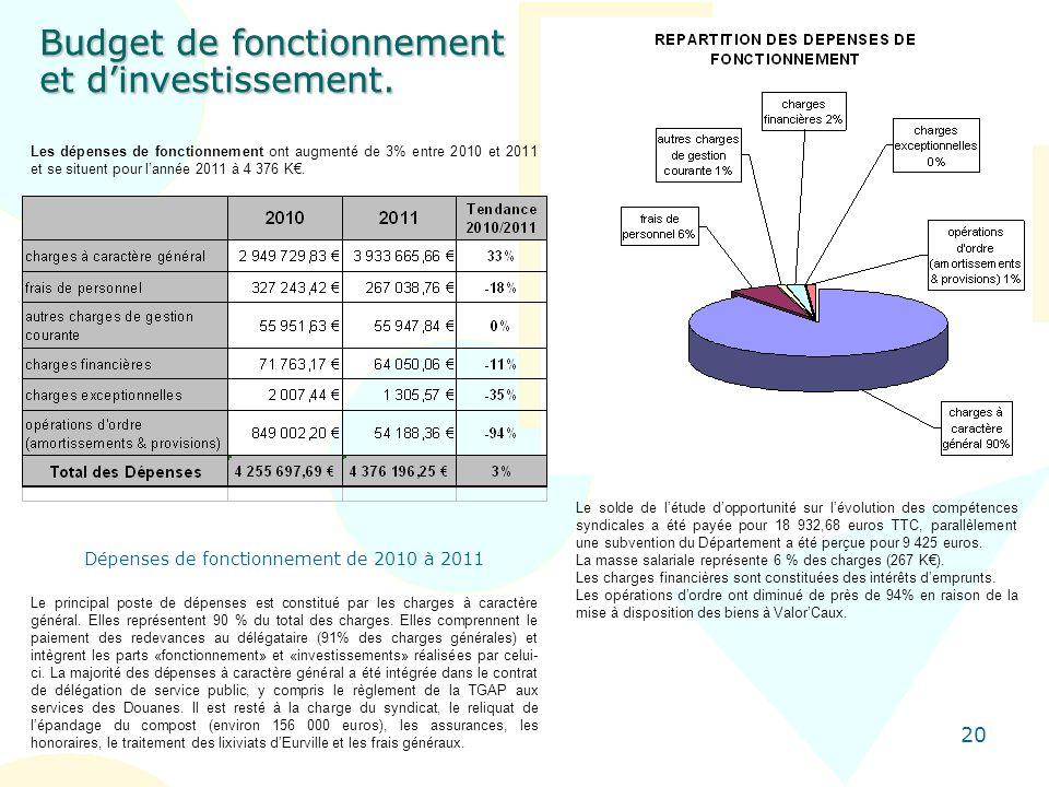 20 Budget de fonctionnement et dinvestissement. Les dépenses de fonctionnement ont augmenté de 3% entre 2010 et 2011 et se situent pour lannée 2011 à