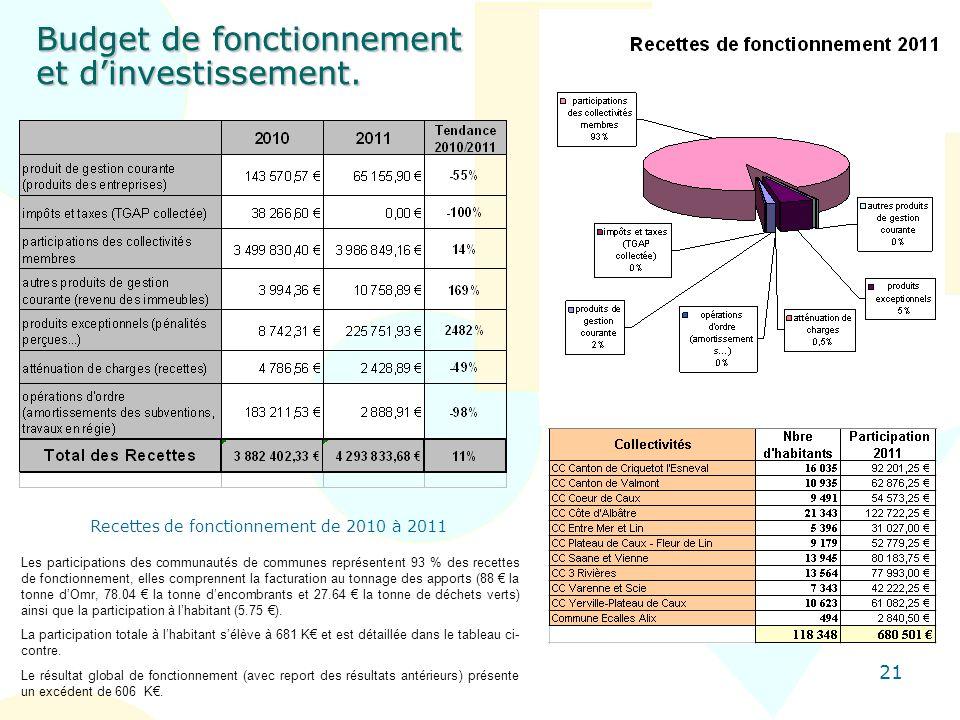 21 Budget de fonctionnement et dinvestissement. Les participations des communautés de communes représentent 93 % des recettes de fonctionnement, elles