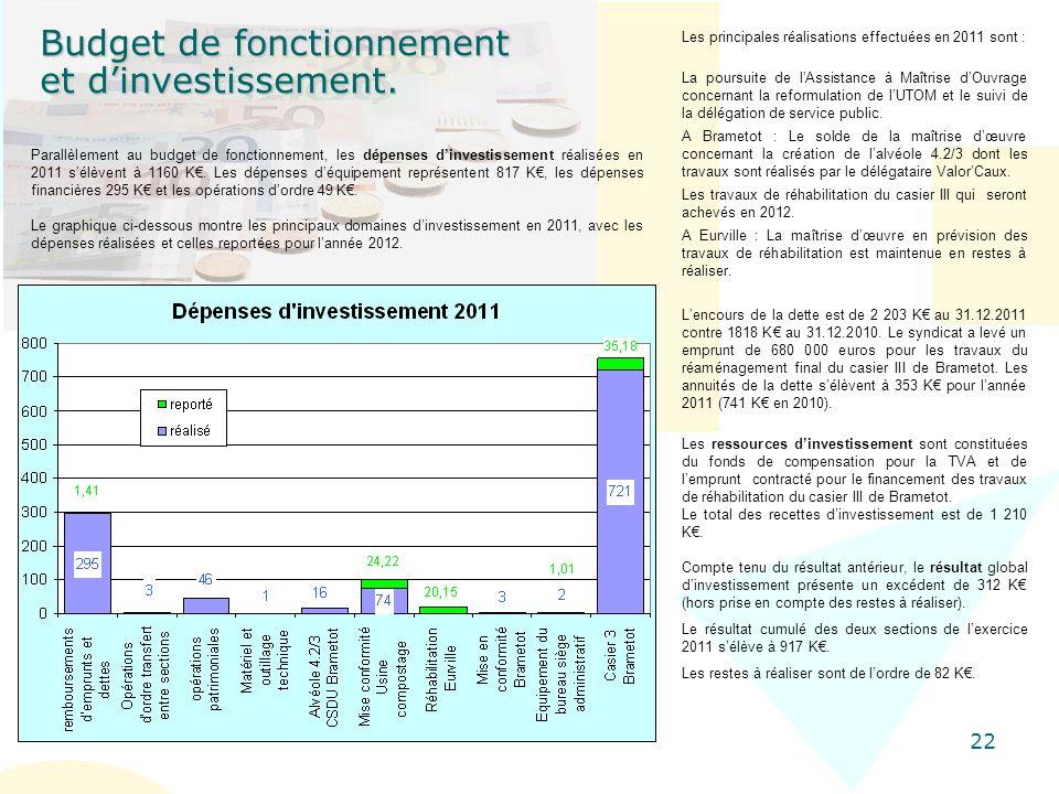 22 Budget de fonctionnement et dinvestissement. Lencours de la dette est de 2 203 K au 31.12.2011 contre 1818 K au 31.12.2010. Le syndicat a levé un e