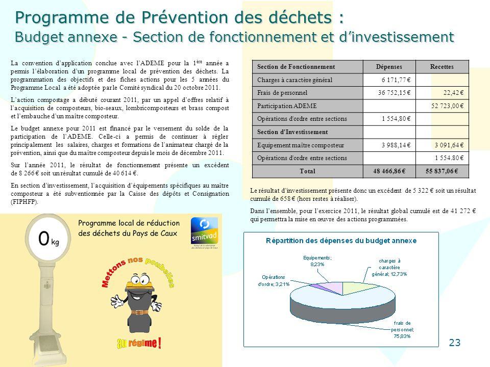 23 Programme de Prévention des déchets : Budget annexe - Section de fonctionnement et dinvestissement La convention dapplication conclue avec lADEME p