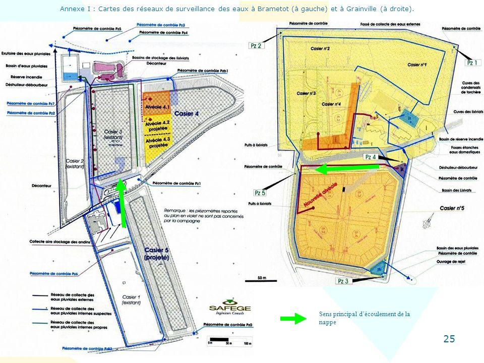 25 Annexe I : Cartes des réseaux de surveillance des eaux à Brametot (à gauche) et à Grainville (à droite). Sens principal découlement de la nappe