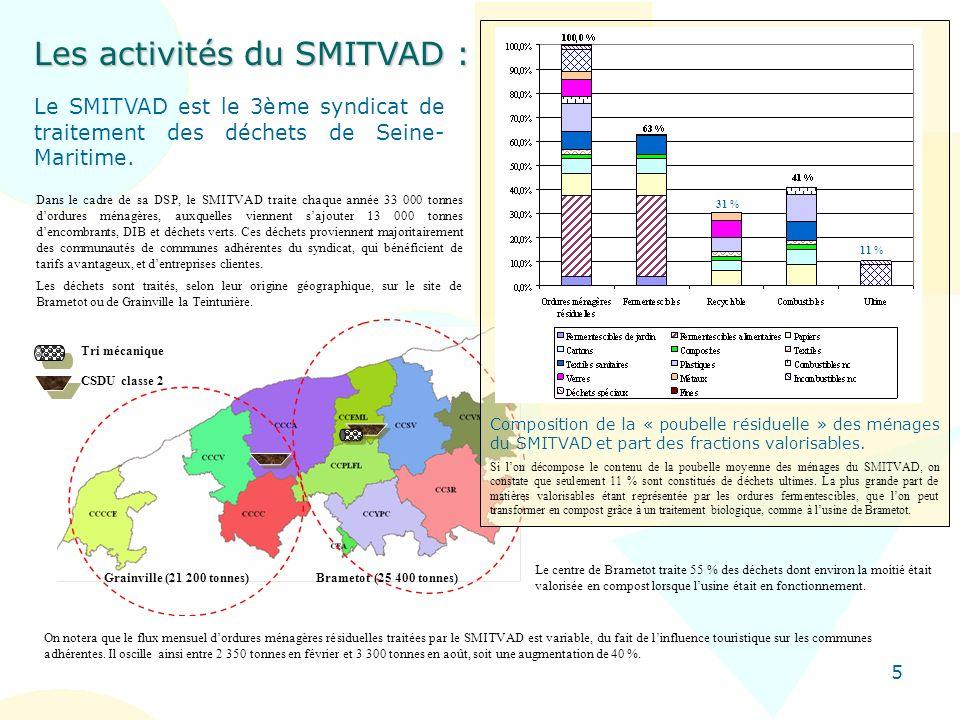 5 Composition de la « poubelle résiduelle » des ménages du SMITVAD et part des fractions valorisables. Si lon décompose le contenu de la poubelle moye