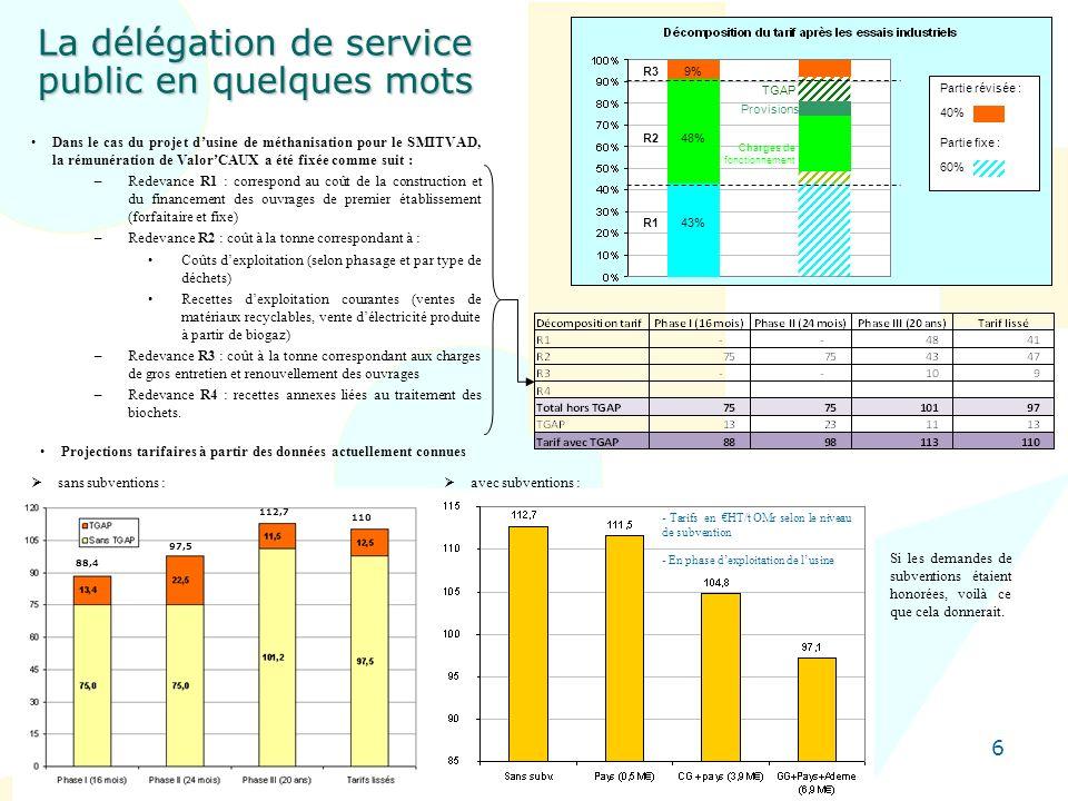 6 La délégation de service public en quelques mots Dans le cas du projet dusine de méthanisation pour le SMITVAD, la rémunération de ValorCAUX a été f