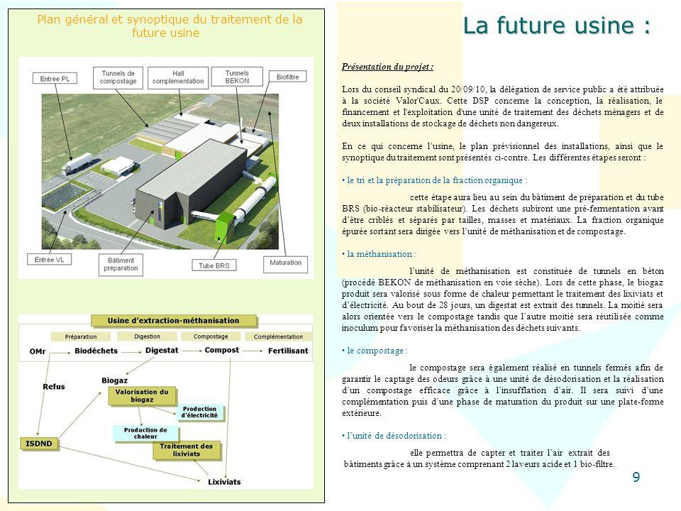 9 Plan général et synoptique du traitement de la future usine La future usine : Présentation du projet : Lors du conseil syndical du 20/09/10, la délé