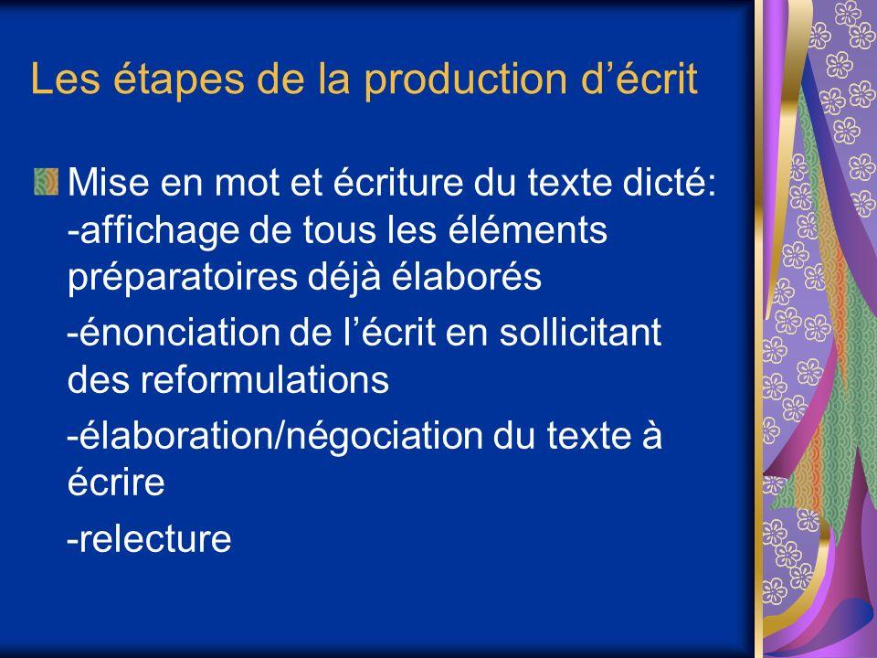 Les étapes de la production décrit Mise en mot et écriture du texte dicté: -affichage de tous les éléments préparatoires déjà élaborés -énonciation de lécrit en sollicitant des reformulations -élaboration/négociation du texte à écrire -relecture