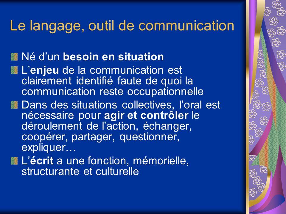 Le langage, outil de communication Né dun besoin en situation Lenjeu de la communication est clairement identifié faute de quoi la communication reste