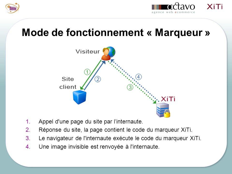Mode de fonctionnement « Marqueur » 1.Appel d'une page du site par linternaute. 2.Réponse du site, la page contient le code du marqueur XiTi. 3.Le nav