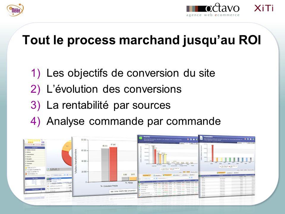 Tout le process marchand jusquau ROI 1)Les objectifs de conversion du site 2)Lévolution des conversions 3)La rentabilité par sources 4)Analyse commande par commande