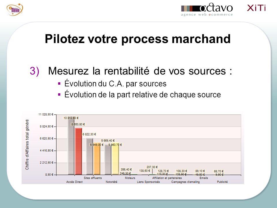 Pilotez votre process marchand 3) Mesurez la rentabilité de vos sources : Évolution du C.A. par sources Évolution de la part relative de chaque source