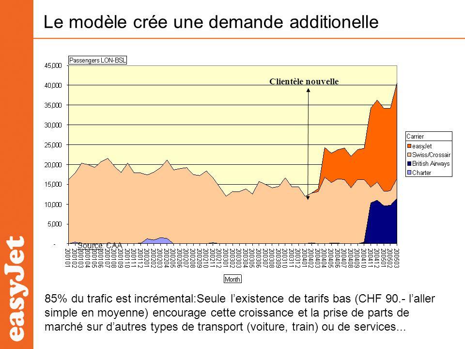 Le modèle crée une demande additionelle 85% du trafic est incrémental:Seule lexistence de tarifs bas (CHF 90.- laller simple en moyenne) encourage cet