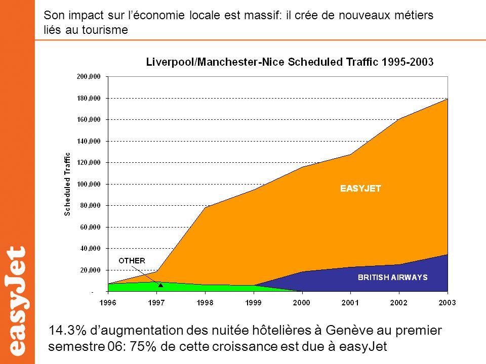 Son impact sur léconomie locale est massif: il crée de nouveaux métiers liés au tourisme 14.3% daugmentation des nuitée hôtelières à Genève au premier