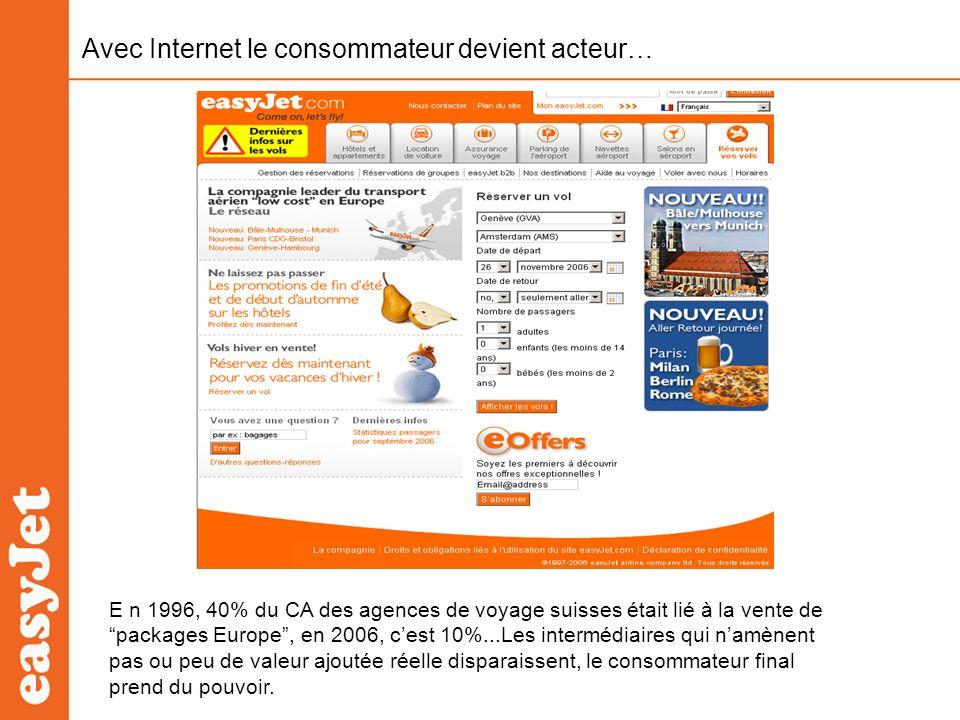 Avec Internet le consommateur devient acteur… E n 1996, 40% du CA des agences de voyage suisses était lié à la vente de packages Europe, en 2006, cest
