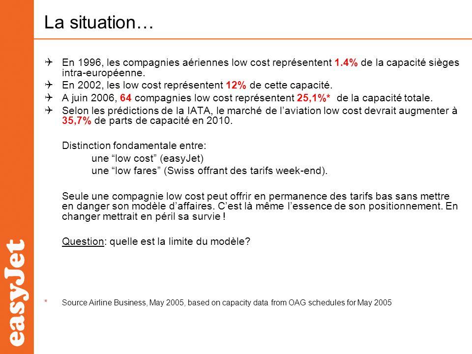 La situation… En 1996, les compagnies aériennes low cost représentent 1.4% de la capacité sièges intra-européenne. En 2002, les low cost représentent