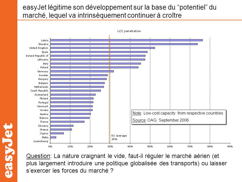 De 2 à 54 compagnies low cost en Europe en 10 ans Capacité denviron 30 millions de sièges offerts par mois, inexistante il y a 10 ans.