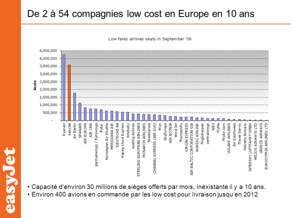 De 2 à 54 compagnies low cost en Europe en 10 ans Capacité denviron 30 millions de sièges offerts par mois, inexistante il y a 10 ans. Environ 400 avi