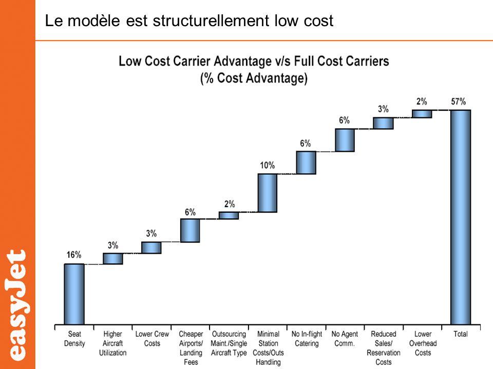Le modèle est structurellement low cost