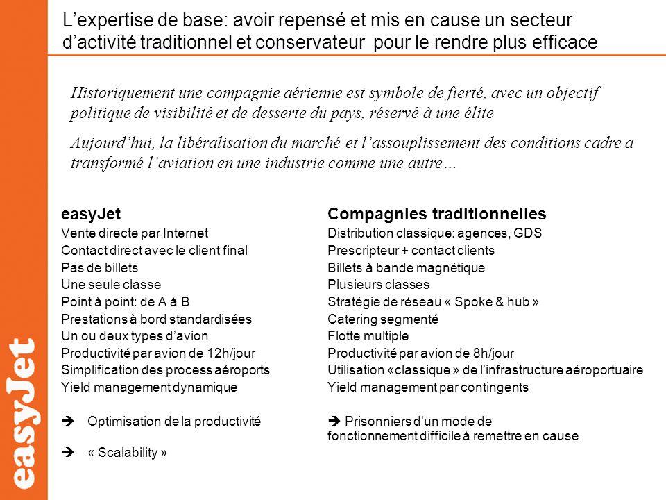 Conséquences sur lorganisation interne easyJetCompagnies traditionnelles Yield management: 10 Air France: 500 Distribution: 6 + 4 (Internet)Lufthansa: 1500 (siège, réseau, PDV) Cabin crew: 4 par avionSwiss: 5 dans avion similaire (2 classes) Pilotes: 2 par avionPilotes: 2 par avion dans modèle similaire Productivité/avion: 12/13hProductivité/avion: 8/9h Réseau: maillage point à pointRéseau: hubs nécessitant vols dappoint (peu écologiques),connections:coûts et complexité + grande Interaction directe avec le marchéRapports indirects avec le marché = flexibilité, réactivité= temps dadaptation plus long 4500 staff, 35 millions de paxSwiss: 6100 staff, 10 millions de passager 7777pax/staff/an 1639 pax/staff/an Mais laccroissement de taille et lexpansion géographique deasyJet créent une complexité qui soppose à une structure plate et souple.