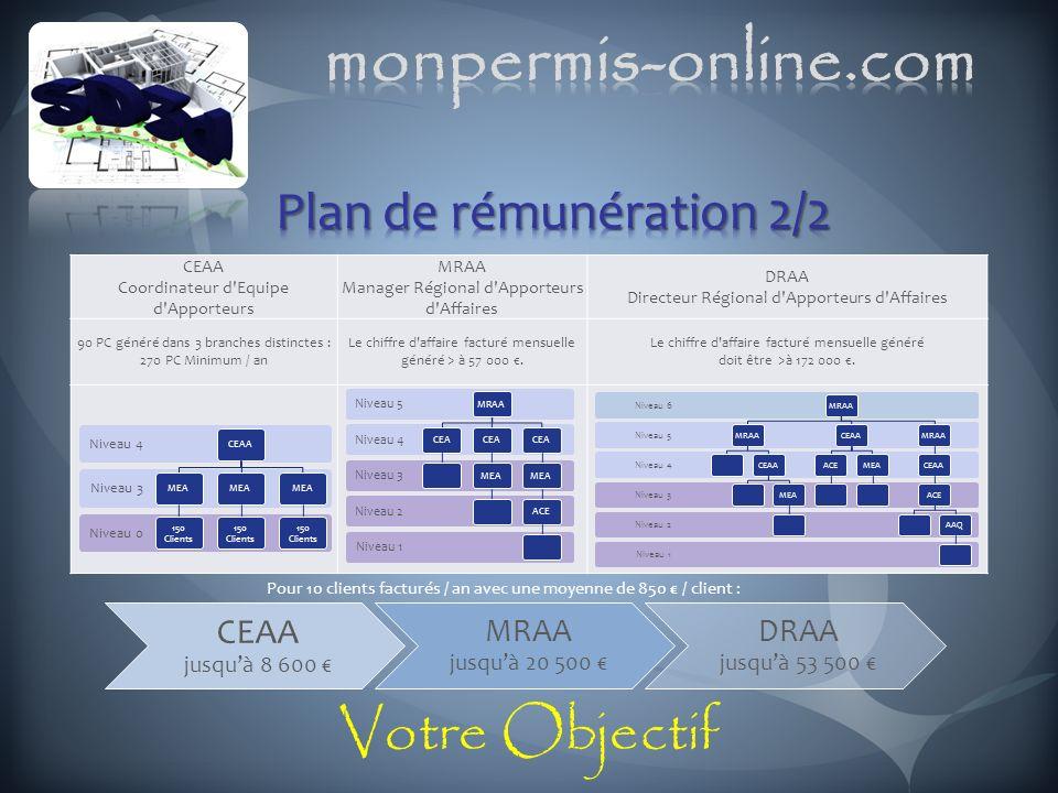 CEAA Coordinateur d'Equipe d'Apporteurs MRAA Manager Régional d'Apporteurs d'Affaires DRAA Directeur Régional d'Apporteurs d'Affaires 90 PC généré dan
