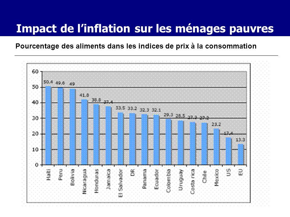 Impact de linflation sur les ménages pauvres Pourcentage des aliments dans les indices de prix à la consommation Fuente: Banco Mundial