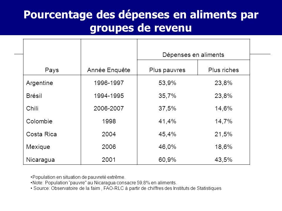 Pourcentage des dépenses en aliments par groupes de revenu PaysAnnée Enquête Dépenses en aliments Plus pauvresPlus riches Argentine1996-199753,9%23,8%