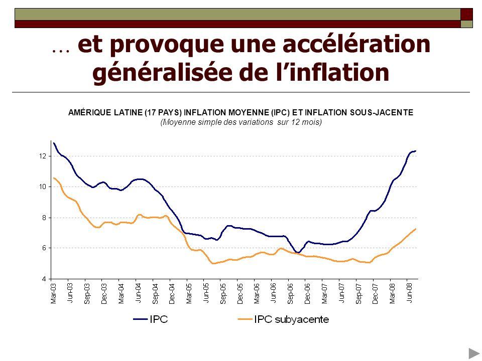 … et provoque une accélération généralisée de linflation AMÉRIQUE LATINE (17 PAYS) INFLATION MOYENNE (IPC) ET INFLATION SOUS-JACENTE (Moyenne simple d