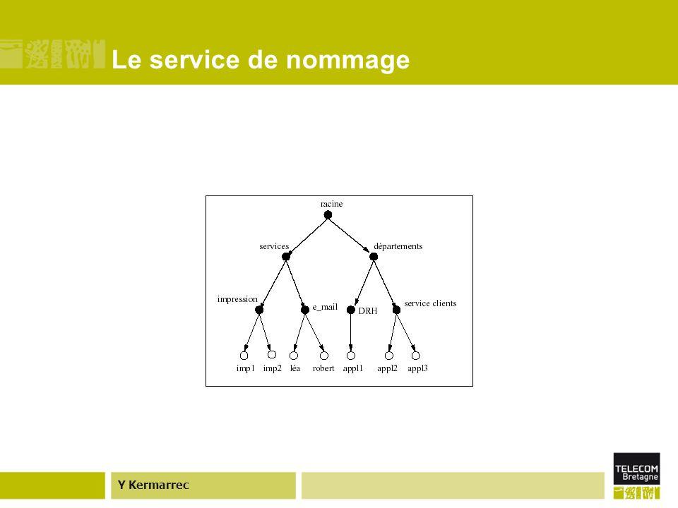 Y Kermarrec Le service de nommage Un exemple dun nom dobjet : Les contextes sont équivalents à la notion de répertoire/sous-répertoire.