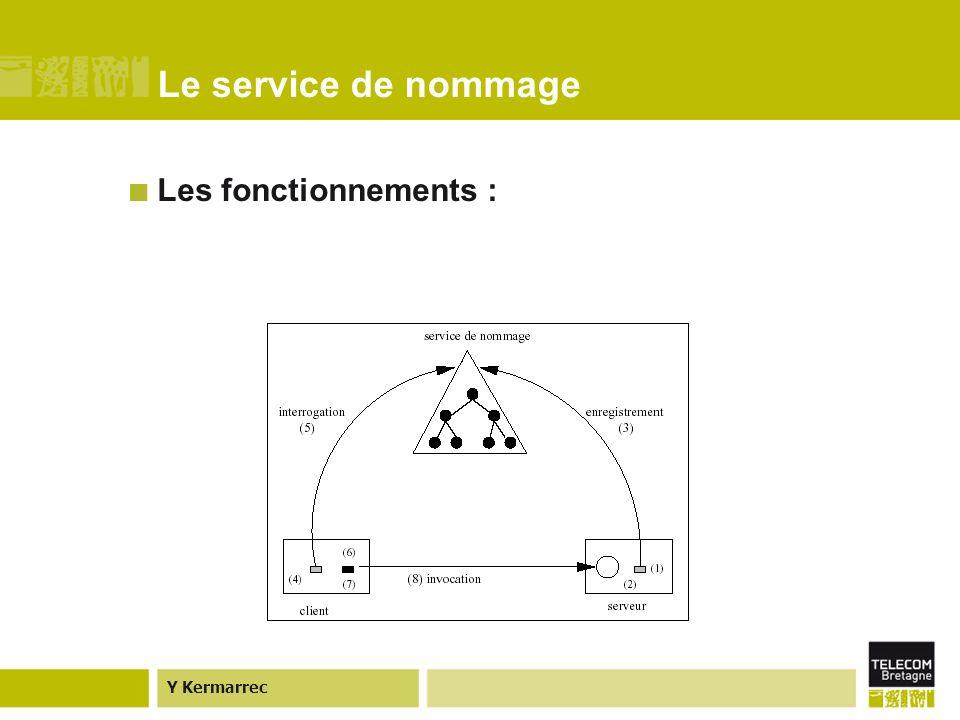 Y Kermarrec Trader de CORBA (Exemple) Il ajoute ce service au trader qui lajoute dans la base de données associée au type de service « une banque ».