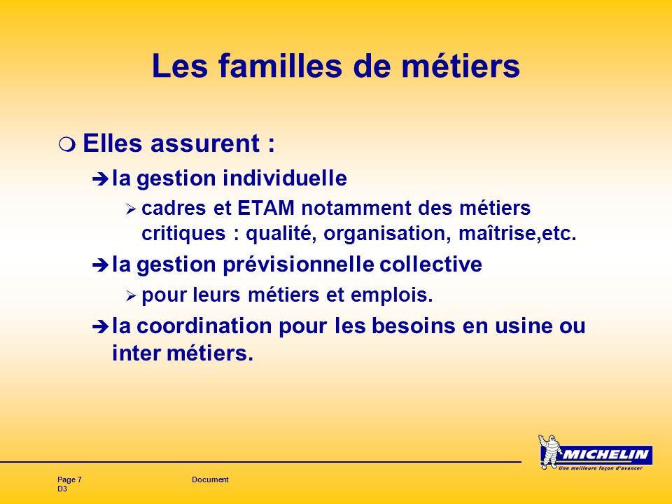 Page 7Document D3 Les familles de métiers Elles assurent : la gestion individuelle cadres et ETAM notamment des métiers critiques : qualité, organisation, maîtrise,etc.