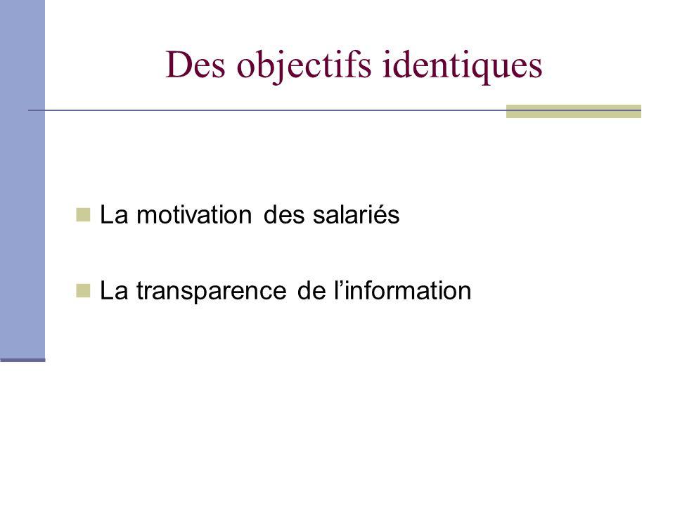 Des objectifs identiques La motivation des salariés La transparence de linformation