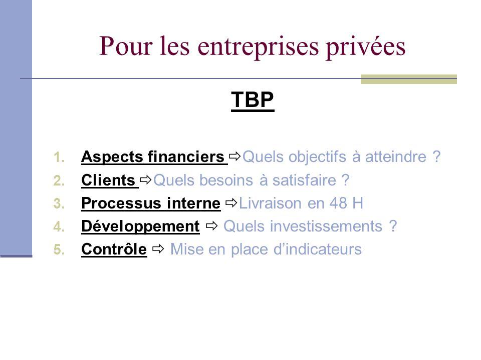 Pour les entreprises privées TBP 1. Aspects financiers Quels objectifs à atteindre ? 2. Clients Quels besoins à satisfaire ? 3. Processus interne Livr