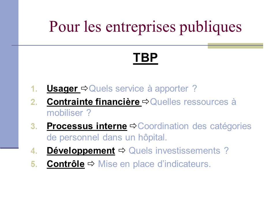 Pour les entreprises publiques TBP 1. Usager Quels service à apporter ? 2. Contrainte financière Quelles ressources à mobiliser ? 3. Processus interne