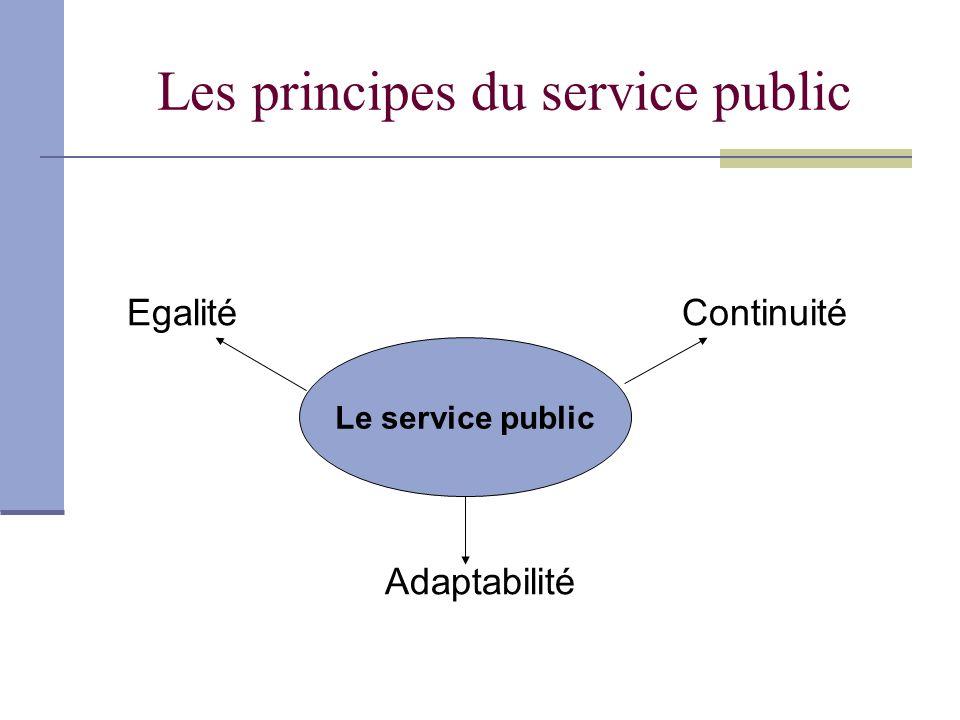 Les principes du service public EgalitéContinuité Adaptabilité Le service public