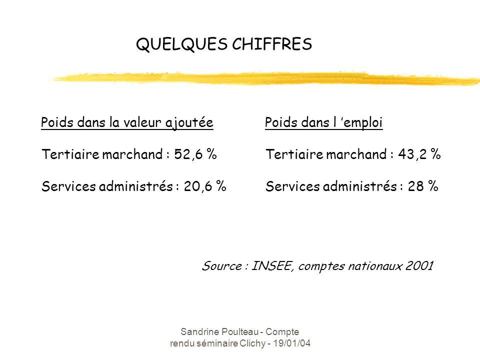 Sandrine Poulteau - Compte rendu séminaire Clichy - 19/01/04 QUELQUES CHIFFRES Poids dans la valeur ajoutée Tertiaire marchand : 52,6 % Services administrés : 20,6 % Poids dans l emploi Tertiaire marchand : 43,2 % Services administrés : 28 % Source : INSEE, comptes nationaux 2001