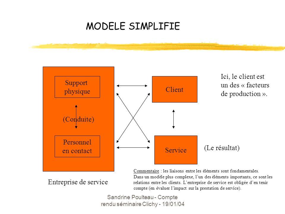 Sandrine Poulteau - Compte rendu séminaire Clichy - 19/01/04 MODELE SIMPLIFIE (Conduite) Support physique Personnel en contact Client Service (Le résultat) Entreprise de service Ici, le client est un des « facteurs de production ».