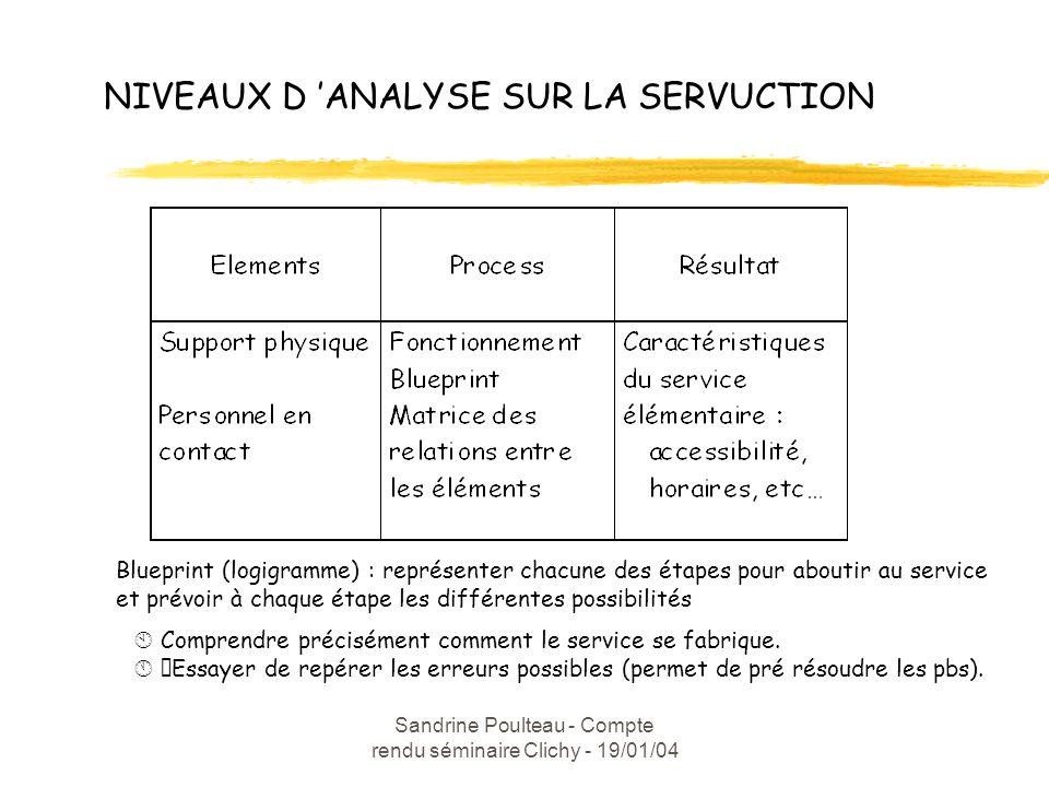 Sandrine Poulteau - Compte rendu séminaire Clichy - 19/01/04 NIVEAUX D ANALYSE SUR LA SERVUCTION Blueprint (logigramme) : représenter chacune des étapes pour aboutir au service et prévoir à chaque étape les différentes possibilités Comprendre précisément comment le service se fabrique.