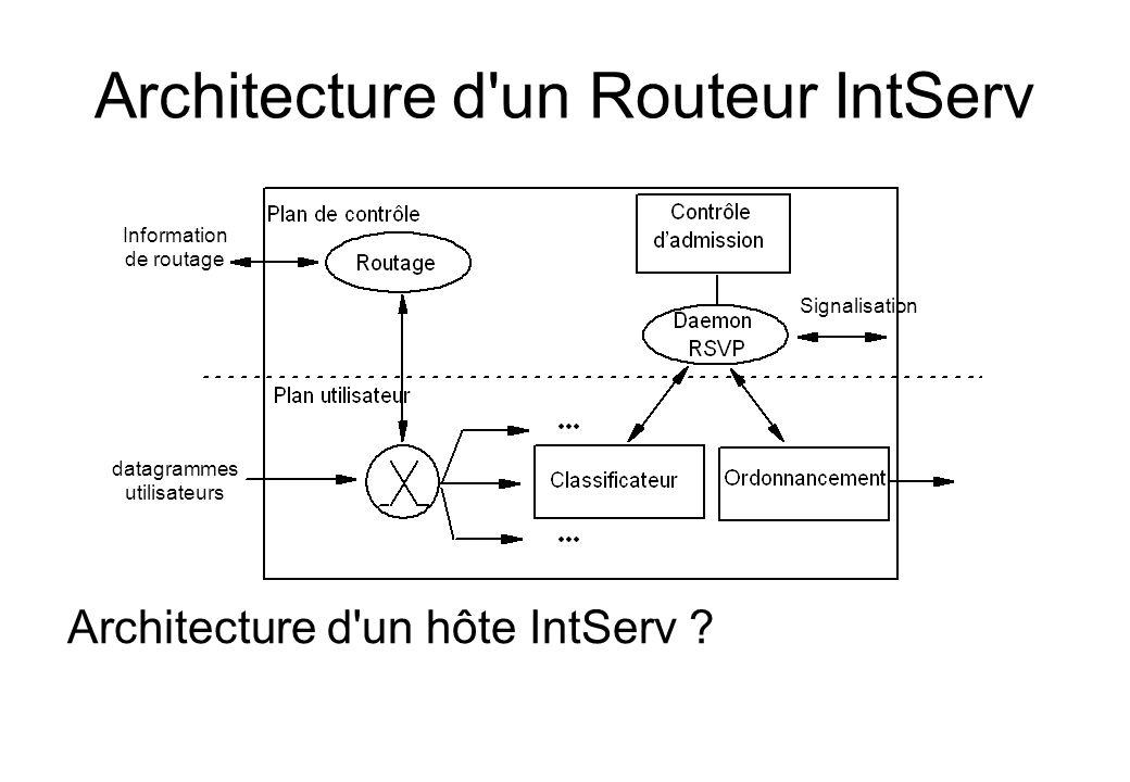 Architecture d'un Routeur IntServ Signalisation Information de routage datagrammes utilisateurs Architecture d'un hôte IntServ ?