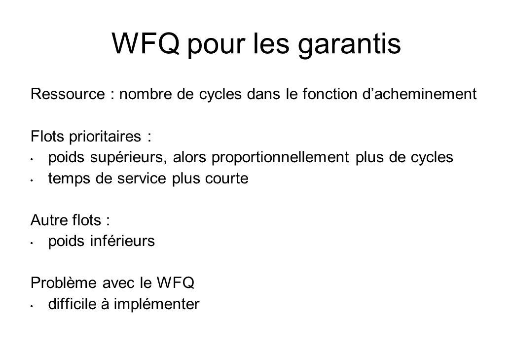 WFQ pour les garantis Ressource : nombre de cycles dans le fonction dacheminement Flots prioritaires : poids supérieurs, alors proportionnellement plu
