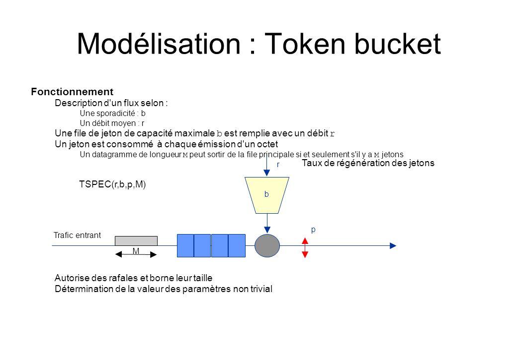 Modélisation : Token bucket Fonctionnement Description d'un flux selon : Une sporadicité : b Un débit moyen : r Une file de jeton de capacité maximale