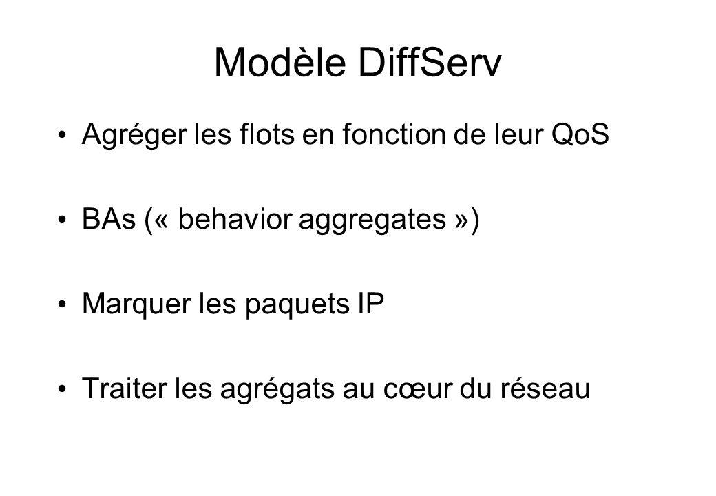 Modèle DiffServ Agréger les flots en fonction de leur QoS BAs (« behavior aggregates ») Marquer les paquets IP Traiter les agrégats au cœur du réseau
