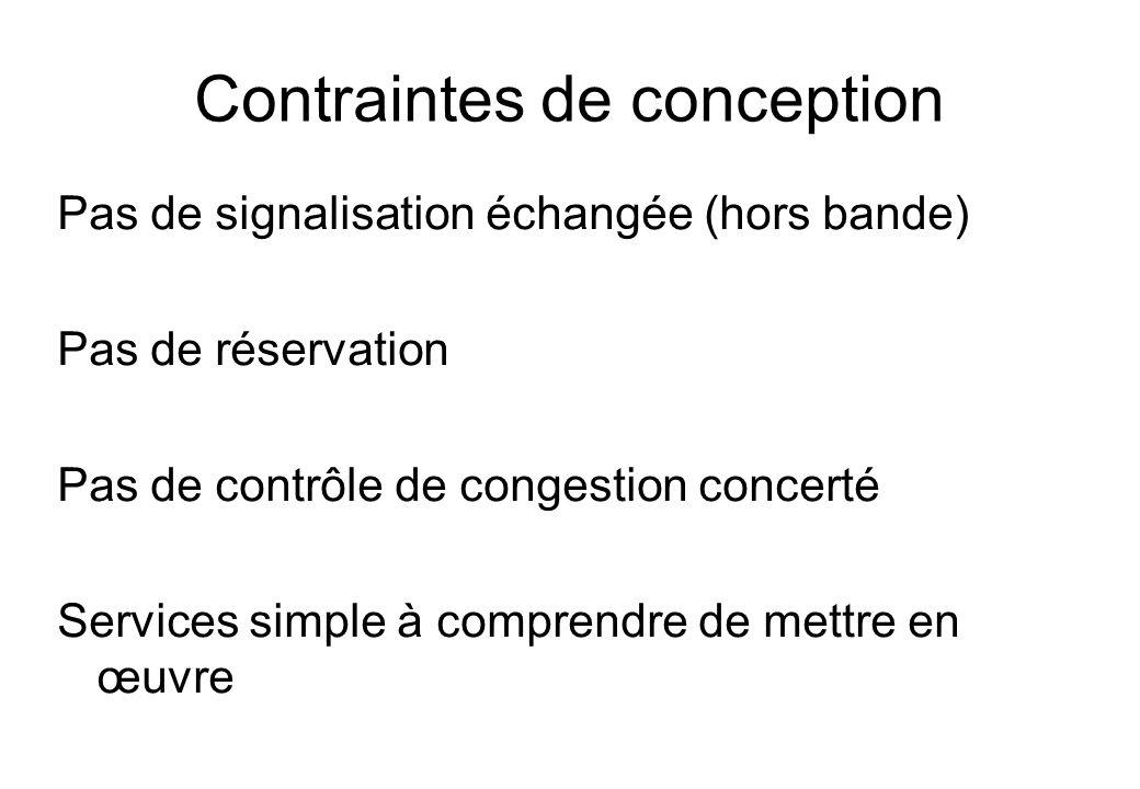 Contraintes de conception Pas de signalisation échangée (hors bande) Pas de réservation Pas de contrôle de congestion concerté Services simple à compr