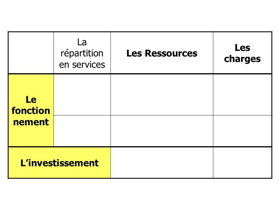 La répartition en services Les Ressources Les charges Le fonction nement Linvestissement