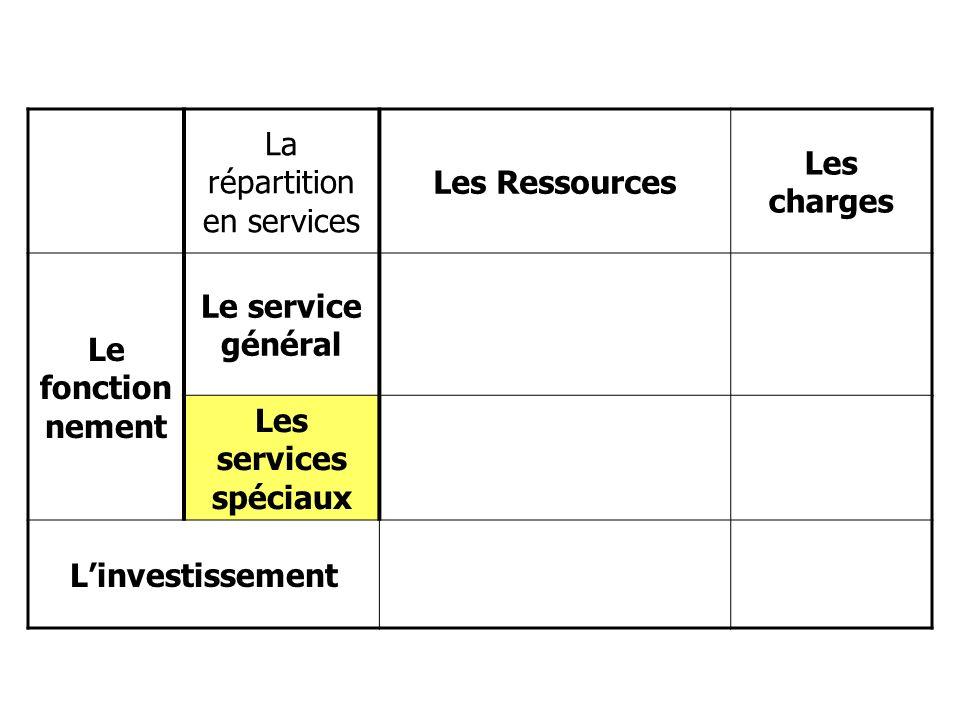 La répartition en services Les Ressources Les charges Le fonction nement Le service général Les services spéciaux Linvestissement