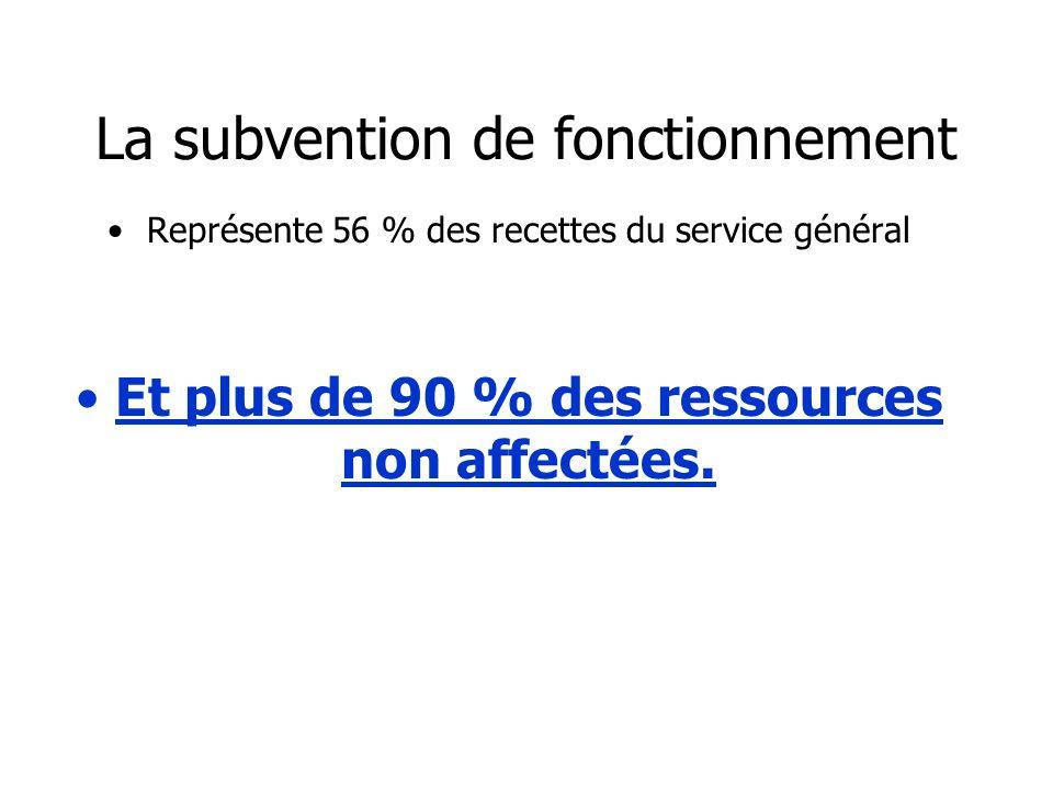 La subvention de fonctionnement Représente 56 % des recettes du service général Et plus de 90 % des ressources non affectées.