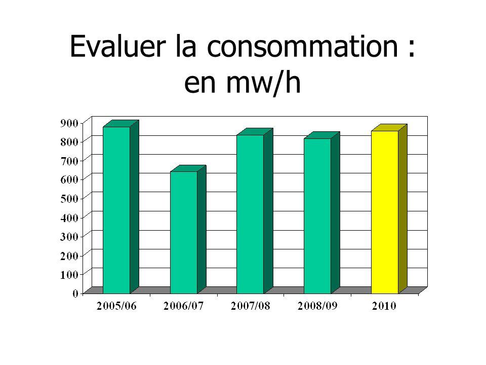 Evaluer la consommation : en mw/h