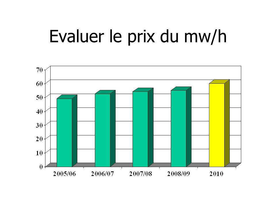Evaluer le prix du mw/h